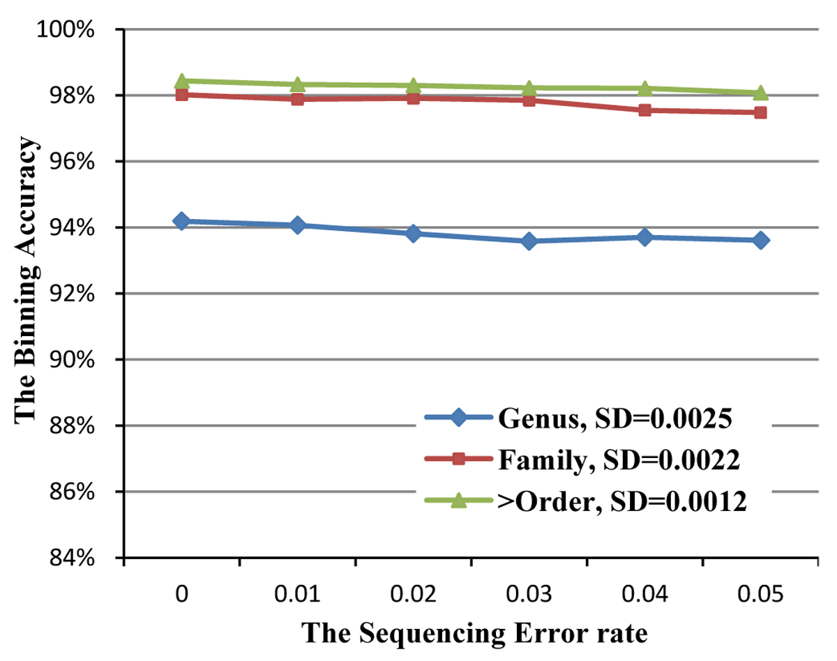 http://static-content.springer.com/image/art%3A10.1186%2F1471-2105-11-S2-S5/MediaObjects/12859_2010_Article_4022_Fig7_HTML.jpg