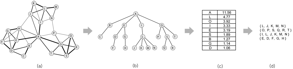 http://static-content.springer.com/image/art%3A10.1186%2F1471-2105-11-S3-S3/MediaObjects/12859_2010_Article_4027_Fig1_HTML.jpg