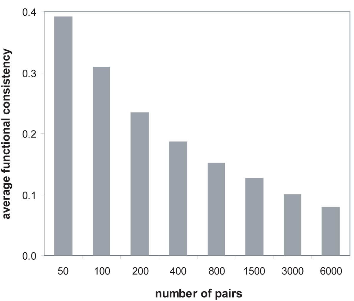http://static-content.springer.com/image/art%3A10.1186%2F1471-2105-11-S3-S3/MediaObjects/12859_2010_Article_4027_Fig4_HTML.jpg