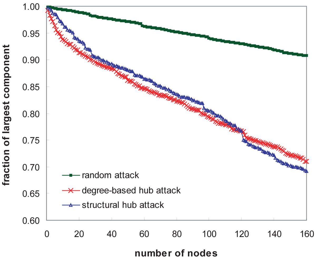 http://static-content.springer.com/image/art%3A10.1186%2F1471-2105-11-S3-S3/MediaObjects/12859_2010_Article_4027_Fig5_HTML.jpg