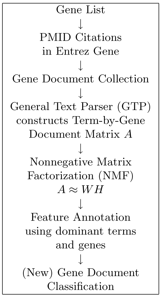 http://static-content.springer.com/image/art%3A10.1186%2F1471-2105-11-S6-S14/MediaObjects/12859_2010_Article_4223_Fig4_HTML.jpg