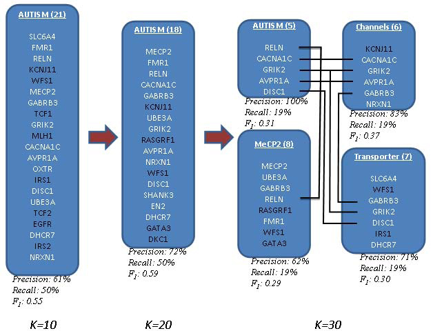 http://static-content.springer.com/image/art%3A10.1186%2F1471-2105-11-S6-S14/MediaObjects/12859_2010_Article_4223_Fig7_HTML.jpg