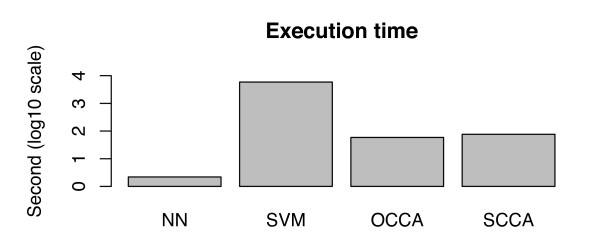 http://static-content.springer.com/image/art%3A10.1186%2F1471-2105-12-169/MediaObjects/12859_2010_4595_Fig7_HTML.jpg