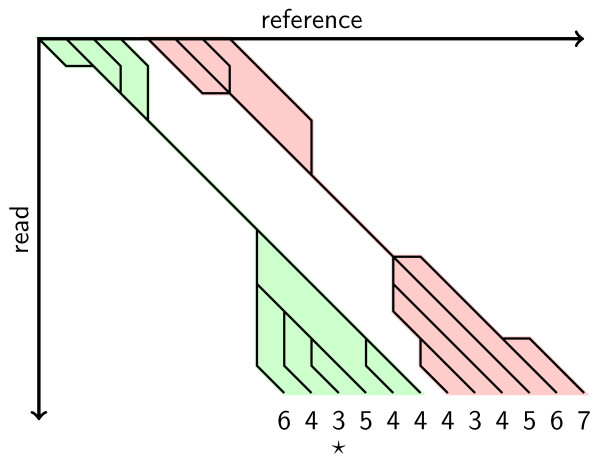 http://static-content.springer.com/image/art%3A10.1186%2F1471-2105-12-210/MediaObjects/12859_2010_4604_Fig3_HTML.jpg