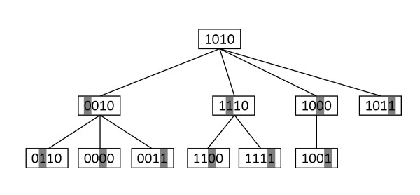 http://static-content.springer.com/image/art%3A10.1186%2F1471-2105-12-410/MediaObjects/12859_2011_4909_Fig1_HTML.jpg