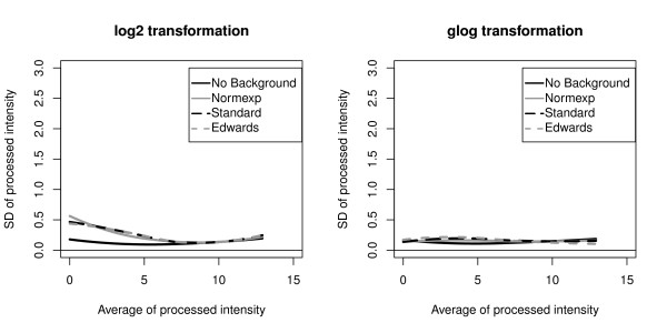 http://static-content.springer.com/image/art%3A10.1186%2F1471-2105-12-413/MediaObjects/12859_2011_4874_Fig5_HTML.jpg