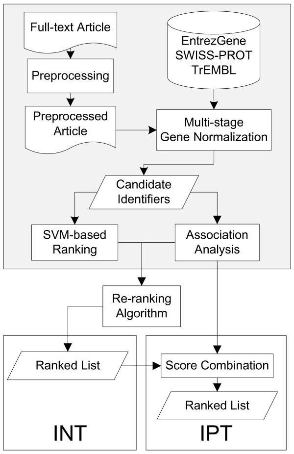 http://static-content.springer.com/image/art%3A10.1186%2F1471-2105-12-60/MediaObjects/12859_2010_4432_Fig2_HTML.jpg