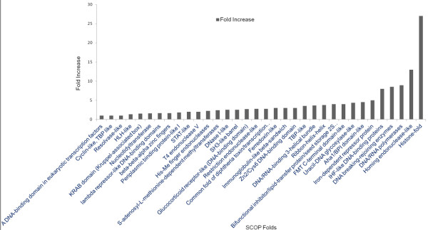 http://static-content.springer.com/image/art%3A10.1186%2F1471-2105-13-165/MediaObjects/12859_2011_5391_Fig8_HTML.jpg