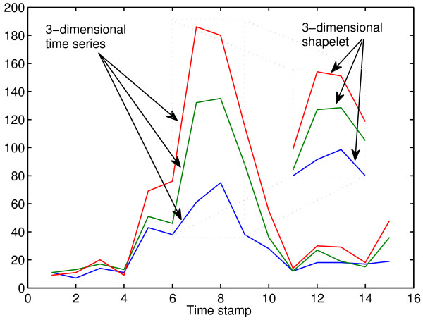 http://static-content.springer.com/image/art%3A10.1186%2F1471-2105-13-195/MediaObjects/12859_2012_5402_Fig3_HTML.jpg