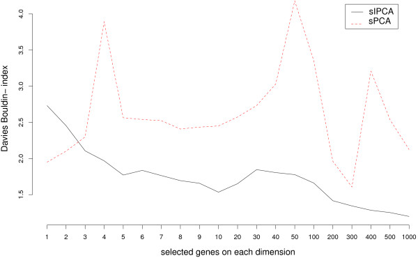 http://static-content.springer.com/image/art%3A10.1186%2F1471-2105-13-24/MediaObjects/12859_2011_5054_Fig4_HTML.jpg