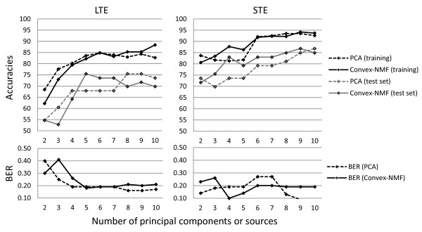 http://static-content.springer.com/image/art%3A10.1186%2F1471-2105-13-38/MediaObjects/12859_2011_5185_Fig6_HTML.jpg