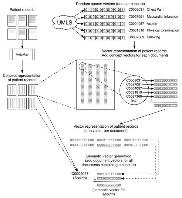 http://static-content.springer.com/image/art%3A10.1186%2F1471-2105-13-S13-S2/MediaObjects/12859_2012_5287_Fig1_HTML.jpg