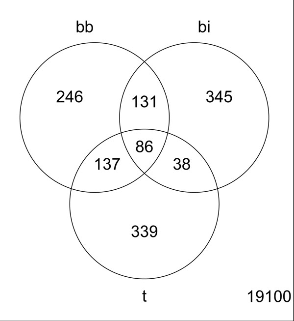 http://static-content.springer.com/image/art%3A10.1186%2F1471-2105-13-S13-S5/MediaObjects/12859_2012_5290_Fig7_HTML.jpg