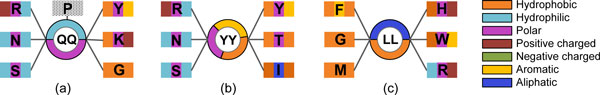 http://static-content.springer.com/image/art%3A10.1186%2F1471-2105-13-S17-S20/MediaObjects/12859_2012_5484_Fig8_HTML.jpg