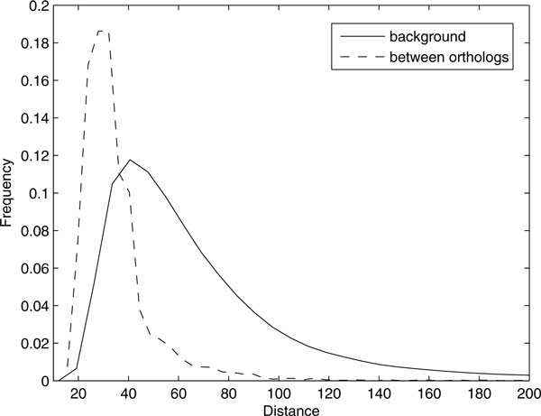 http://static-content.springer.com/image/art%3A10.1186%2F1471-2105-13-S17-S6/MediaObjects/12859_2012_5470_Fig4_HTML.jpg