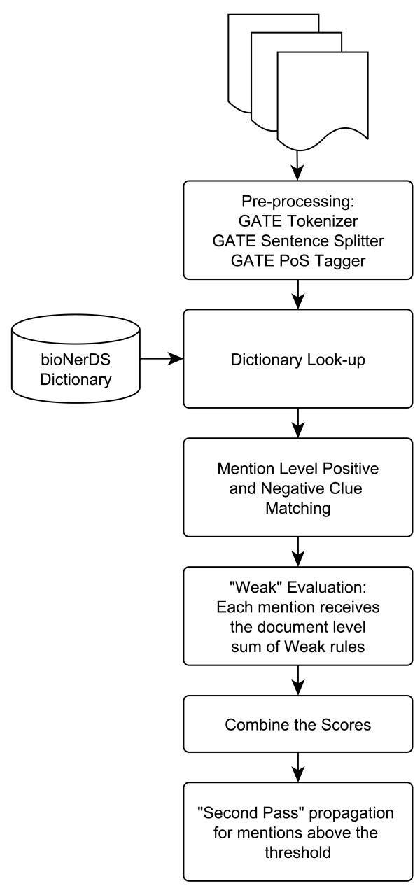 http://static-content.springer.com/image/art%3A10.1186%2F1471-2105-14-194/MediaObjects/12859_2012_5938_Fig1_HTML.jpg
