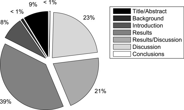 http://static-content.springer.com/image/art%3A10.1186%2F1471-2105-14-2/MediaObjects/12859_2012_5765_Fig10_HTML.jpg