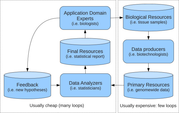 http://static-content.springer.com/image/art%3A10.1186%2F1471-2105-14-201/MediaObjects/12859_2013_5962_Fig1_HTML.jpg