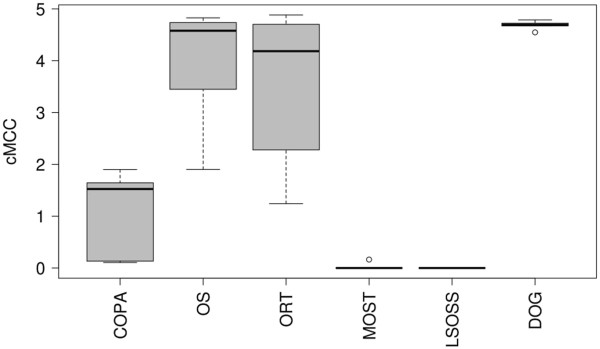 http://static-content.springer.com/image/art%3A10.1186%2F1471-2105-14-81/MediaObjects/12859_2012_5958_Fig1_HTML.jpg