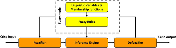 http://static-content.springer.com/image/art%3A10.1186%2F1471-2105-14-S1-S4/MediaObjects/12859_2013_5578_Fig3_HTML.jpg