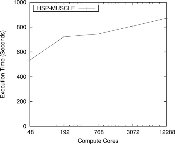 http://static-content.springer.com/image/art%3A10.1186%2F1471-2105-14-S9-S3/MediaObjects/12859_2013_5951_Fig8_HTML.jpg