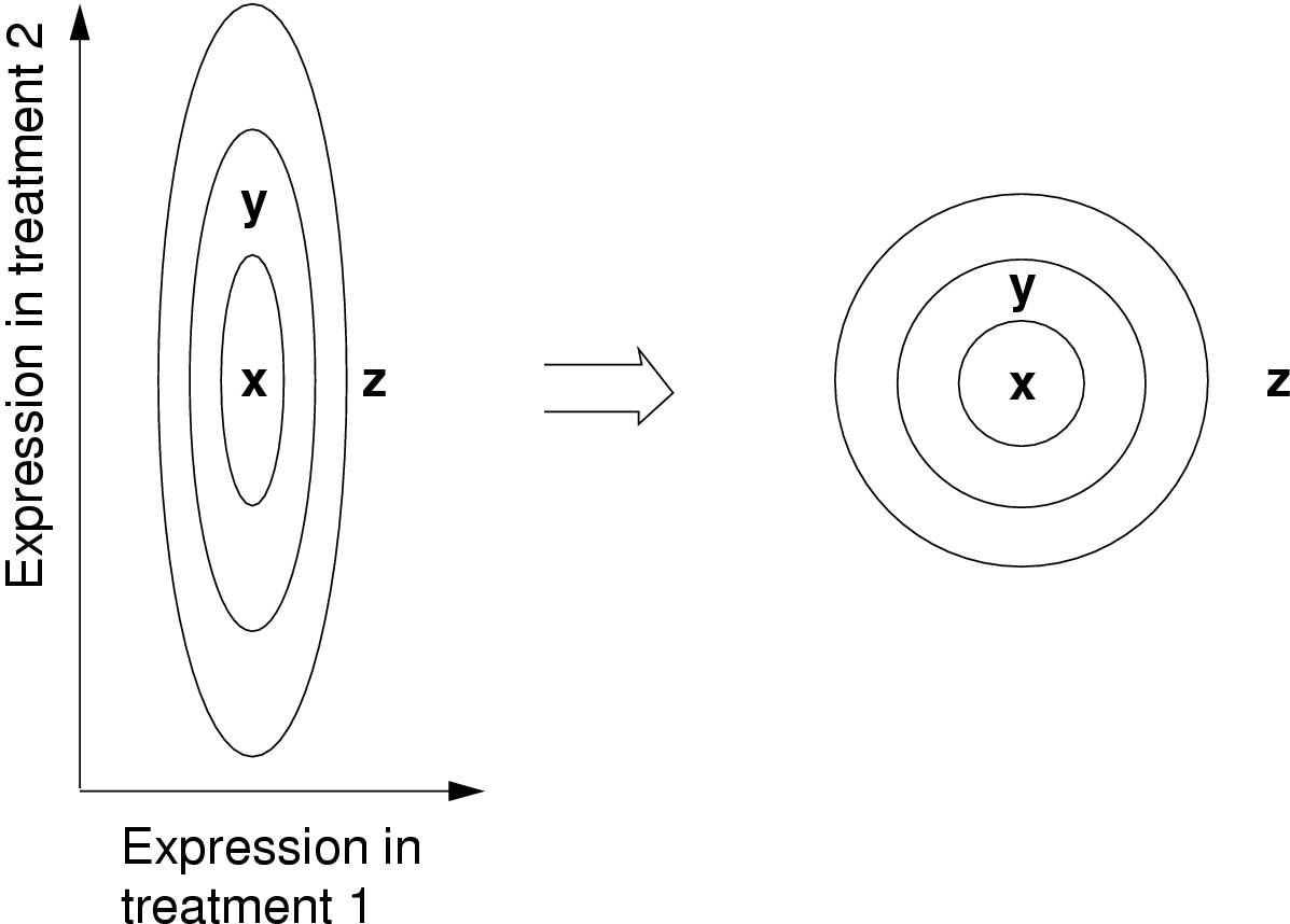 http://static-content.springer.com/image/art%3A10.1186%2F1471-2105-4-48/MediaObjects/12859_2003_Article_98_Fig1_HTML.jpg