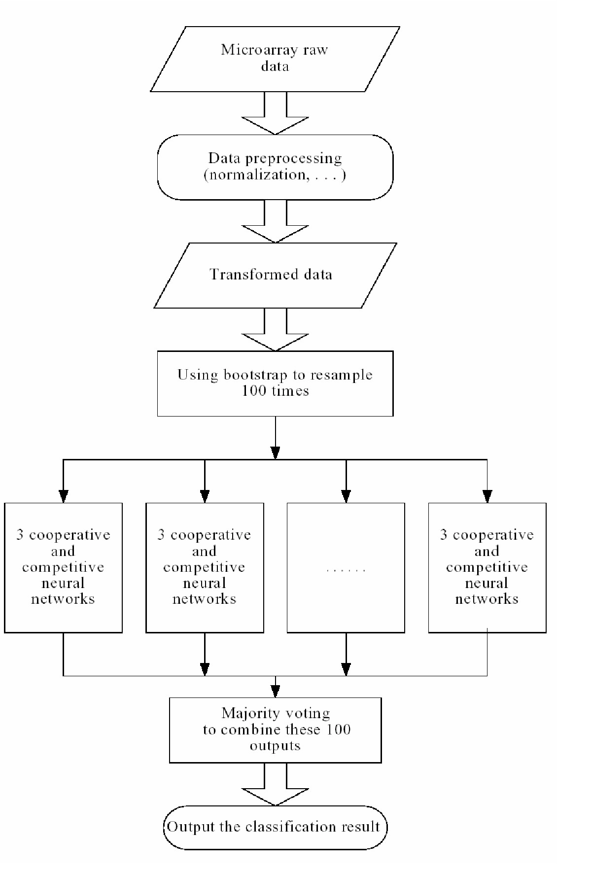 http://static-content.springer.com/image/art%3A10.1186%2F1471-2105-5-136/MediaObjects/12859_2004_Article_252_Fig1_HTML.jpg