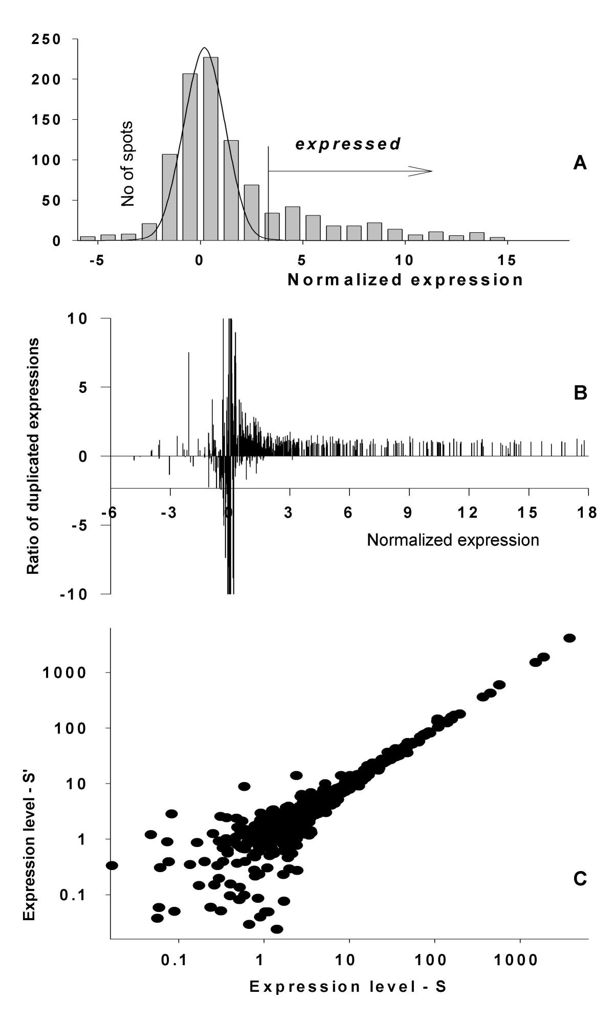 http://static-content.springer.com/image/art%3A10.1186%2F1471-2105-5-53/MediaObjects/12859_2003_Article_169_Fig2_HTML.jpg
