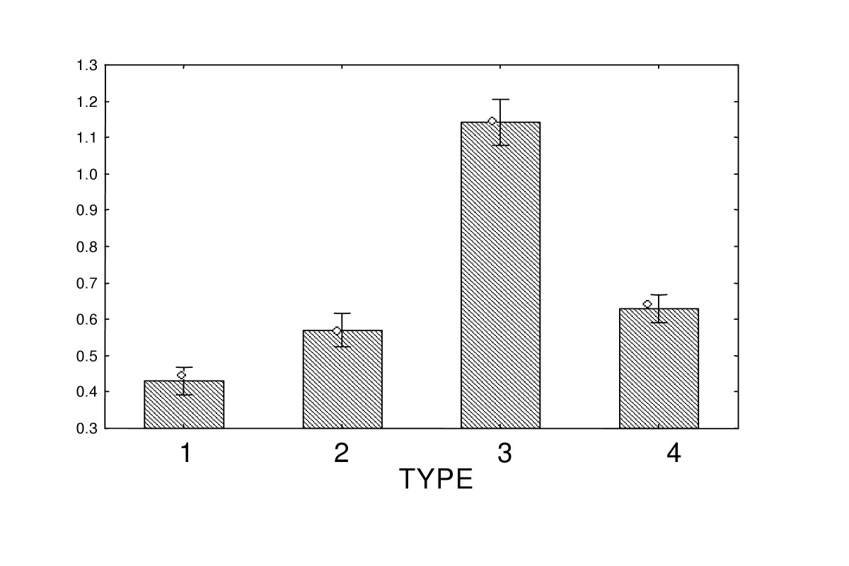 http://static-content.springer.com/image/art%3A10.1186%2F1471-2105-6-109/MediaObjects/12859_2004_Article_434_Fig10_HTML.jpg