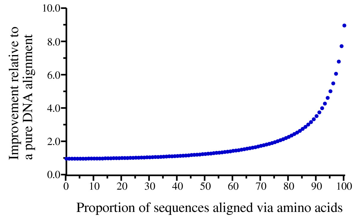http://static-content.springer.com/image/art%3A10.1186%2F1471-2105-6-156/MediaObjects/12859_2005_Article_481_Fig1_HTML.jpg