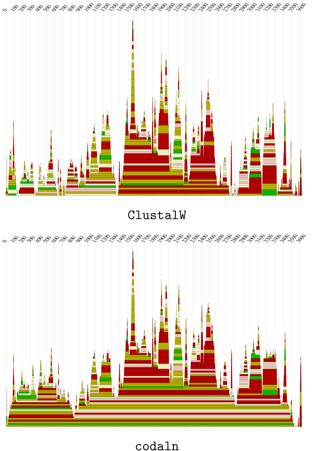 http://static-content.springer.com/image/art%3A10.1186%2F1471-2105-6-160/MediaObjects/12859_2005_Article_485_Fig5_HTML.jpg