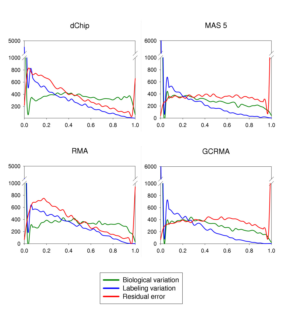 http://static-content.springer.com/image/art%3A10.1186%2F1471-2105-6-214/MediaObjects/12859_2005_Article_539_Fig2_HTML.jpg