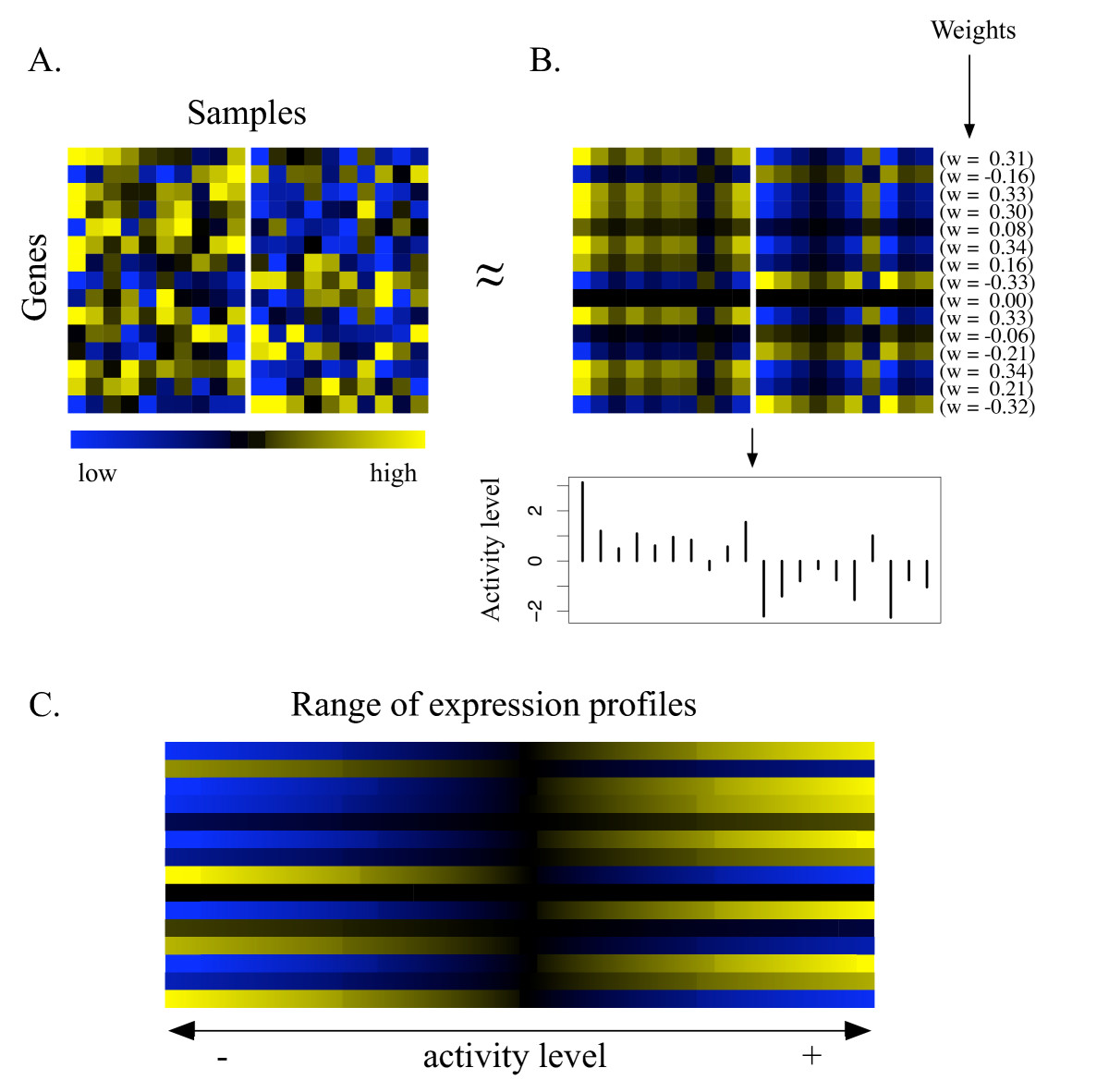 http://static-content.springer.com/image/art%3A10.1186%2F1471-2105-6-225/MediaObjects/12859_2005_Article_550_Fig2_HTML.jpg