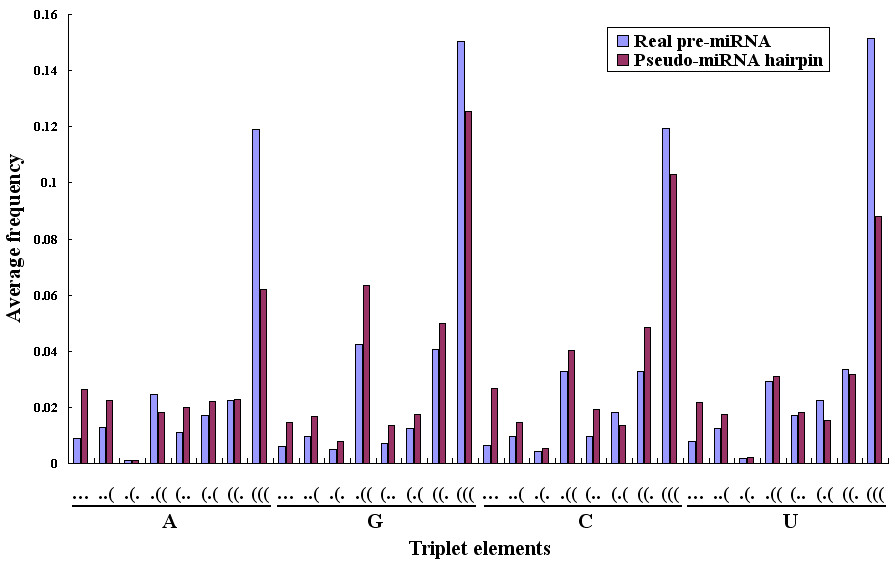 http://static-content.springer.com/image/art%3A10.1186%2F1471-2105-6-310/MediaObjects/12859_2005_Article_634_Fig2_HTML.jpg