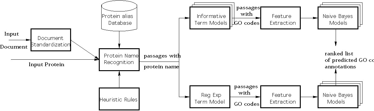 http://static-content.springer.com/image/art%3A10.1186%2F1471-2105-6-S1-S18/MediaObjects/12859_2005_Article_653_Fig1_HTML.jpg