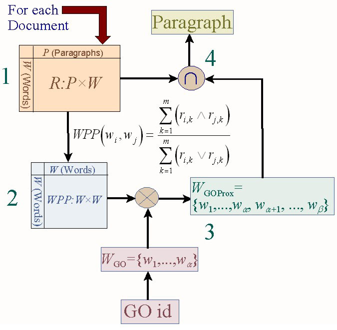 http://static-content.springer.com/image/art%3A10.1186%2F1471-2105-6-S1-S20/MediaObjects/12859_2005_Article_655_Fig2_HTML.jpg