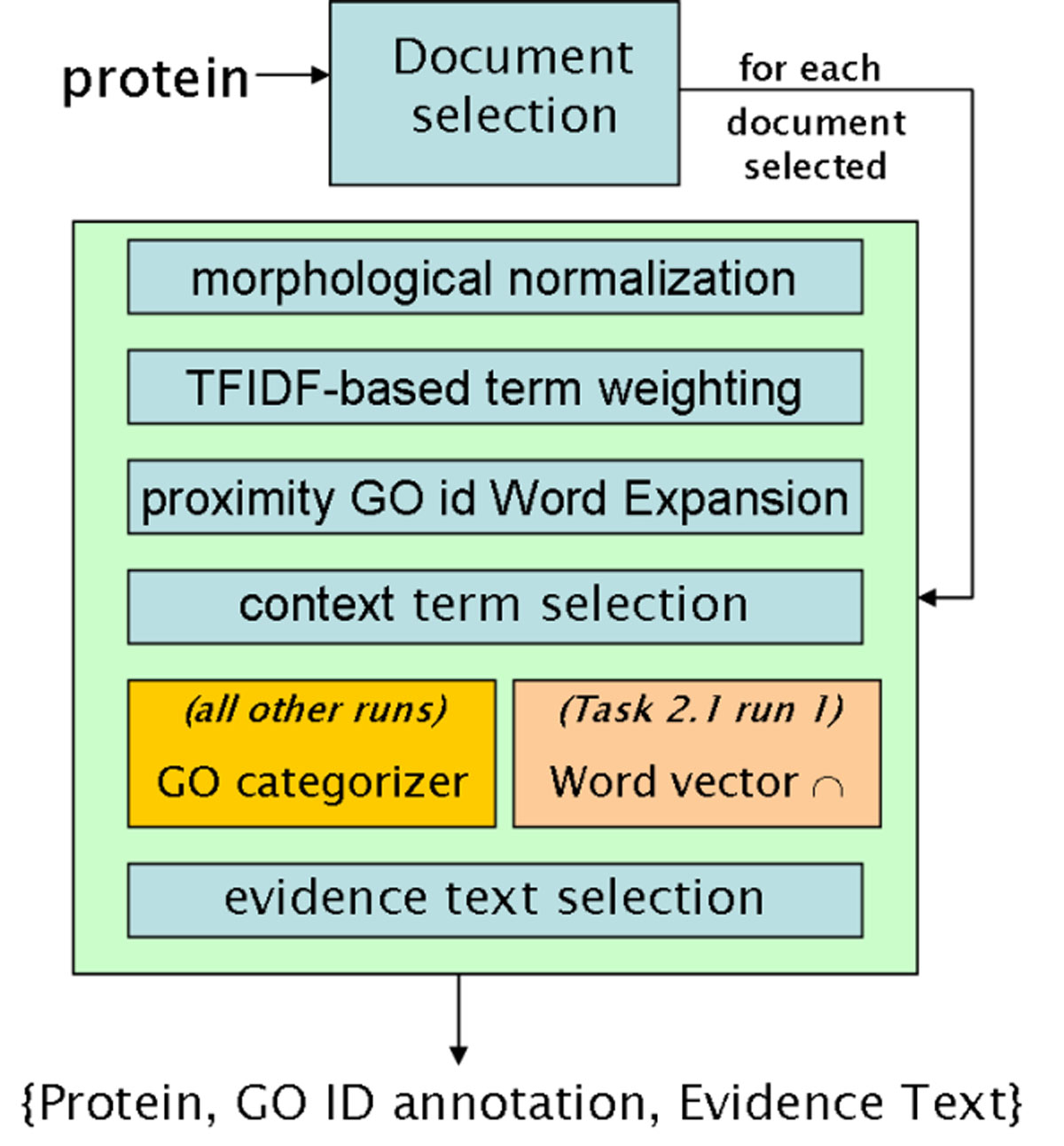 http://static-content.springer.com/image/art%3A10.1186%2F1471-2105-6-S1-S20/MediaObjects/12859_2005_Article_655_Fig4_HTML.jpg