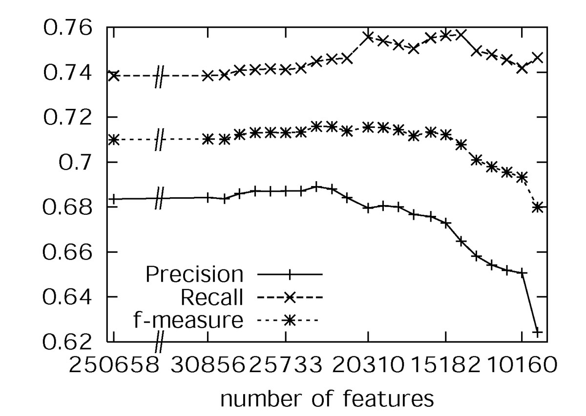 http://static-content.springer.com/image/art%3A10.1186%2F1471-2105-6-S1-S9/MediaObjects/12859_2005_Article_644_Fig3_HTML.jpg