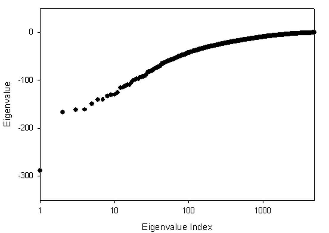 http://static-content.springer.com/image/art%3A10.1186%2F1471-2105-7-355/MediaObjects/12859_2006_Article_1094_Fig1_HTML.jpg