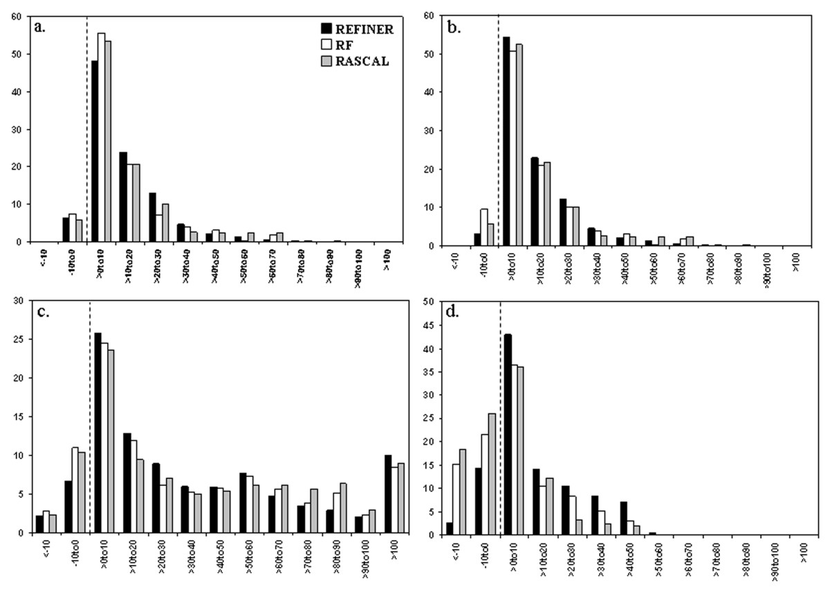 http://static-content.springer.com/image/art%3A10.1186%2F1471-2105-7-499/MediaObjects/12859_2006_Article_1238_Fig1_HTML.jpg