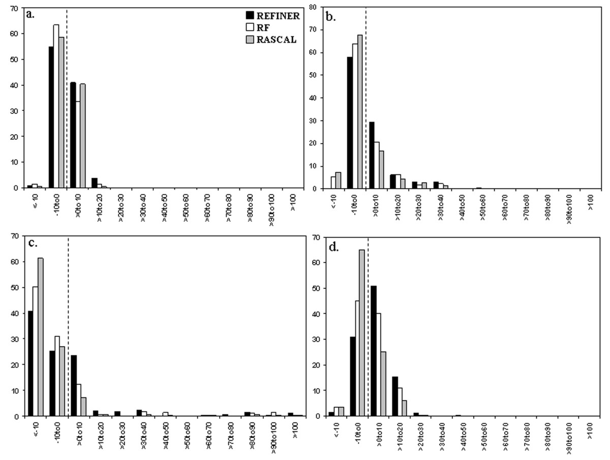 http://static-content.springer.com/image/art%3A10.1186%2F1471-2105-7-499/MediaObjects/12859_2006_Article_1238_Fig2_HTML.jpg