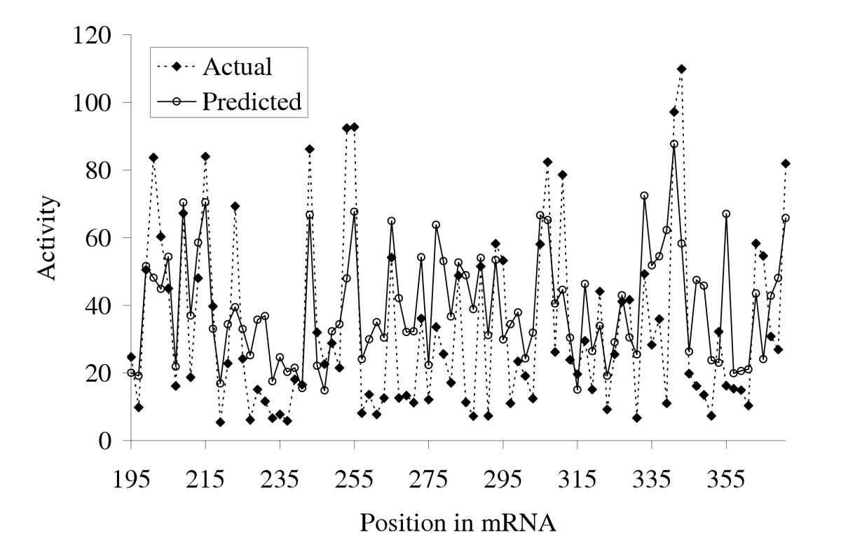 http://static-content.springer.com/image/art%3A10.1186%2F1471-2105-7-65/MediaObjects/12859_2005_Article_804_Fig6_HTML.jpg