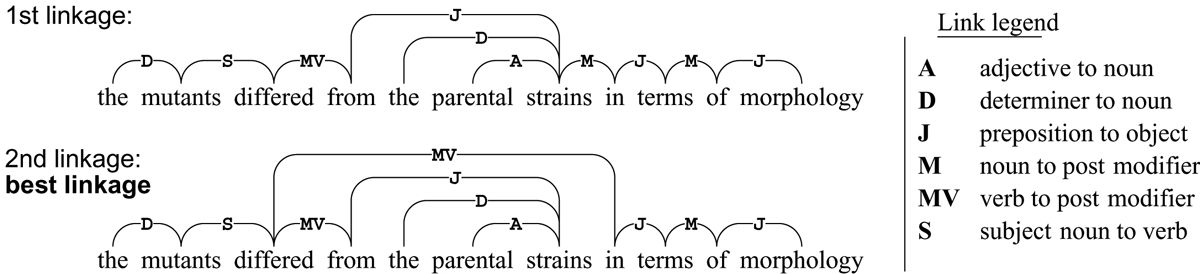 http://static-content.springer.com/image/art%3A10.1186%2F1471-2105-7-S3-S2/MediaObjects/12859_2006_Article_1319_Fig1_HTML.jpg