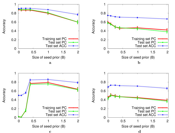 http://static-content.springer.com/image/art%3A10.1186%2F1471-2105-8-385/MediaObjects/12859_2007_Article_1757_Fig3_HTML.jpg