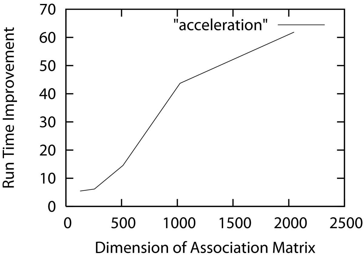 http://static-content.springer.com/image/art%3A10.1186%2F1471-2105-8-405/MediaObjects/12859_2007_Article_1777_Fig2_HTML.jpg