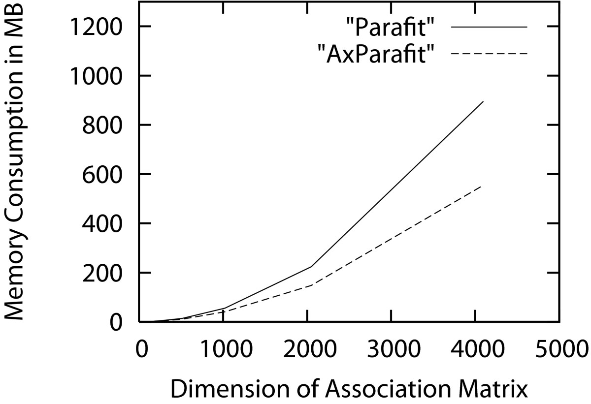 http://static-content.springer.com/image/art%3A10.1186%2F1471-2105-8-405/MediaObjects/12859_2007_Article_1777_Fig3_HTML.jpg