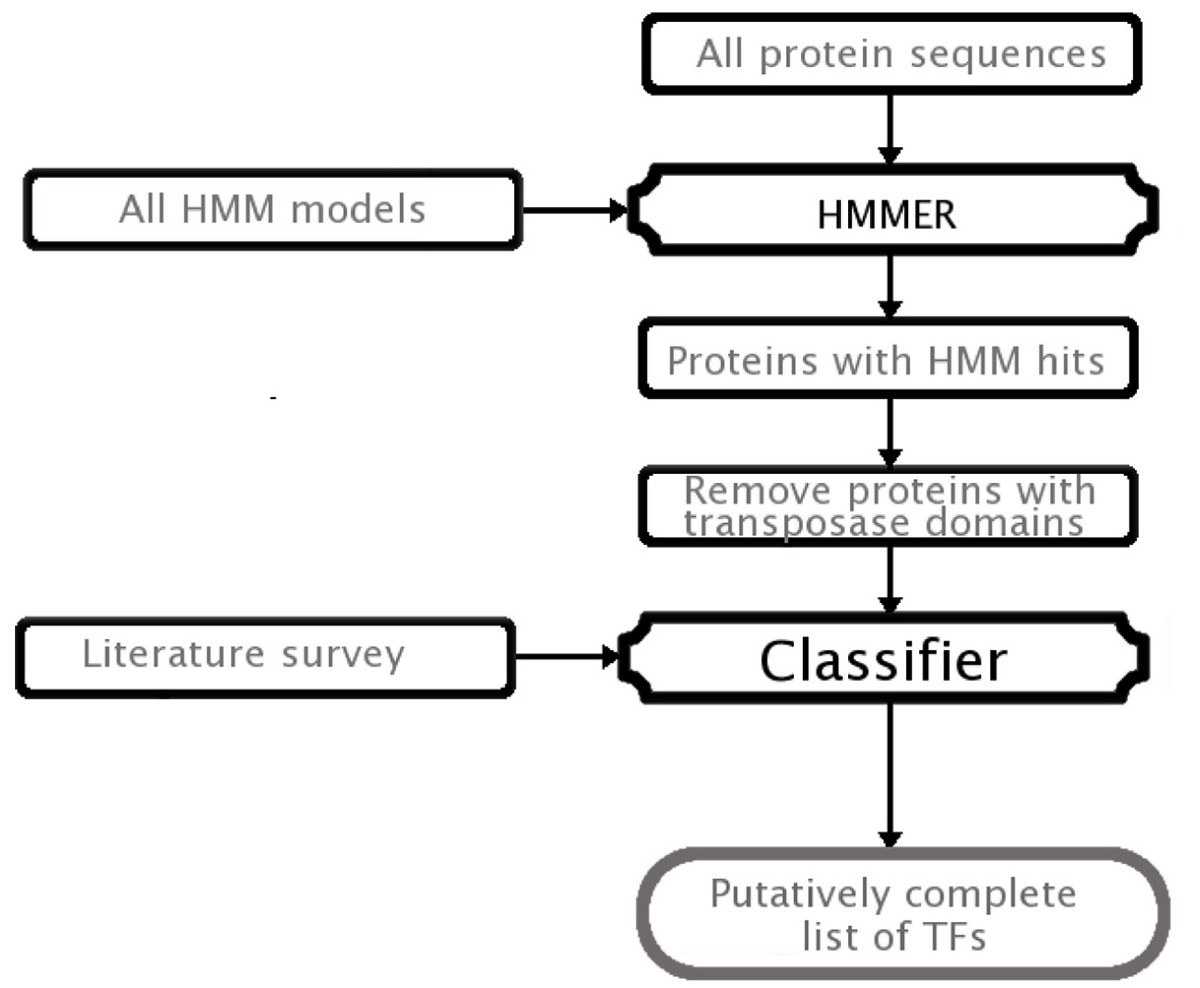 http://static-content.springer.com/image/art%3A10.1186%2F1471-2105-8-42/MediaObjects/12859_2006_Article_1414_Fig1_HTML.jpg