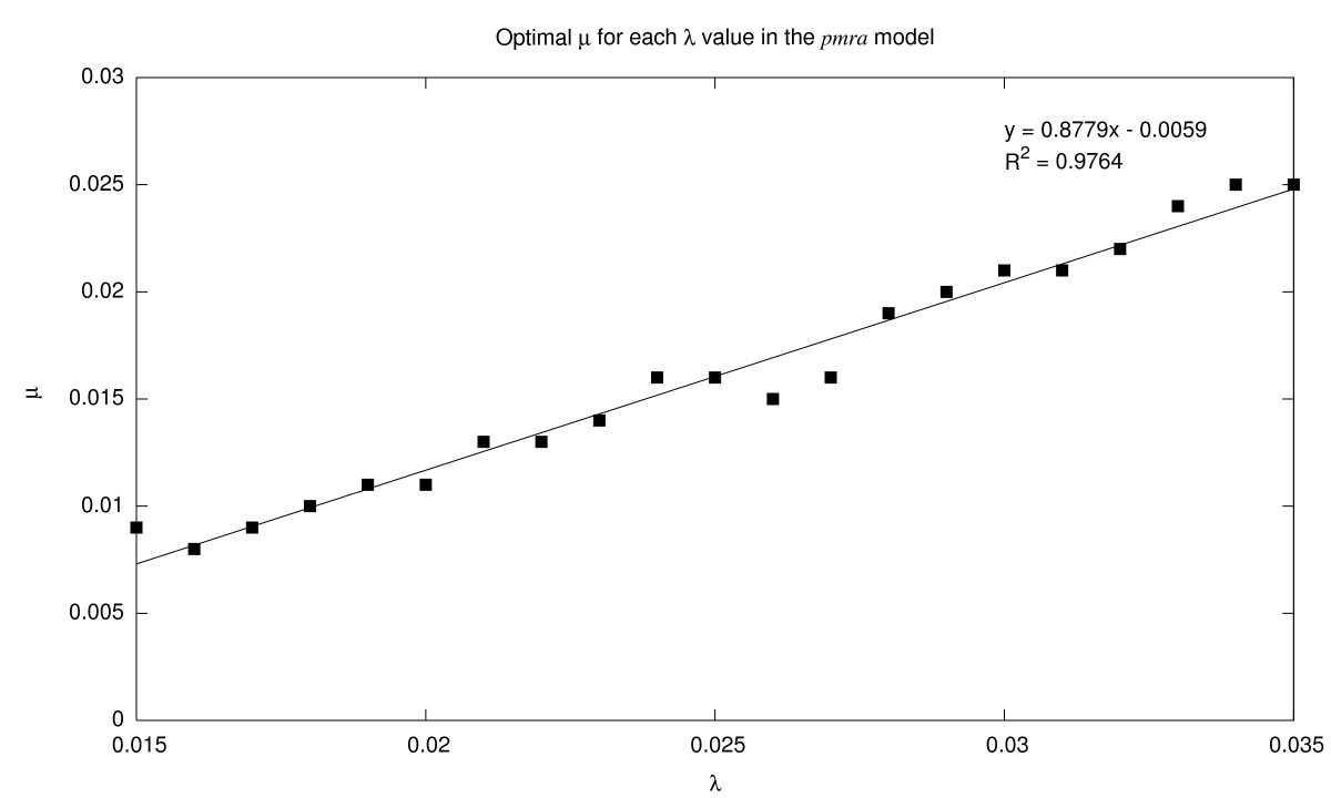 http://static-content.springer.com/image/art%3A10.1186%2F1471-2105-8-423/MediaObjects/12859_2007_Article_1795_Fig4_HTML.jpg