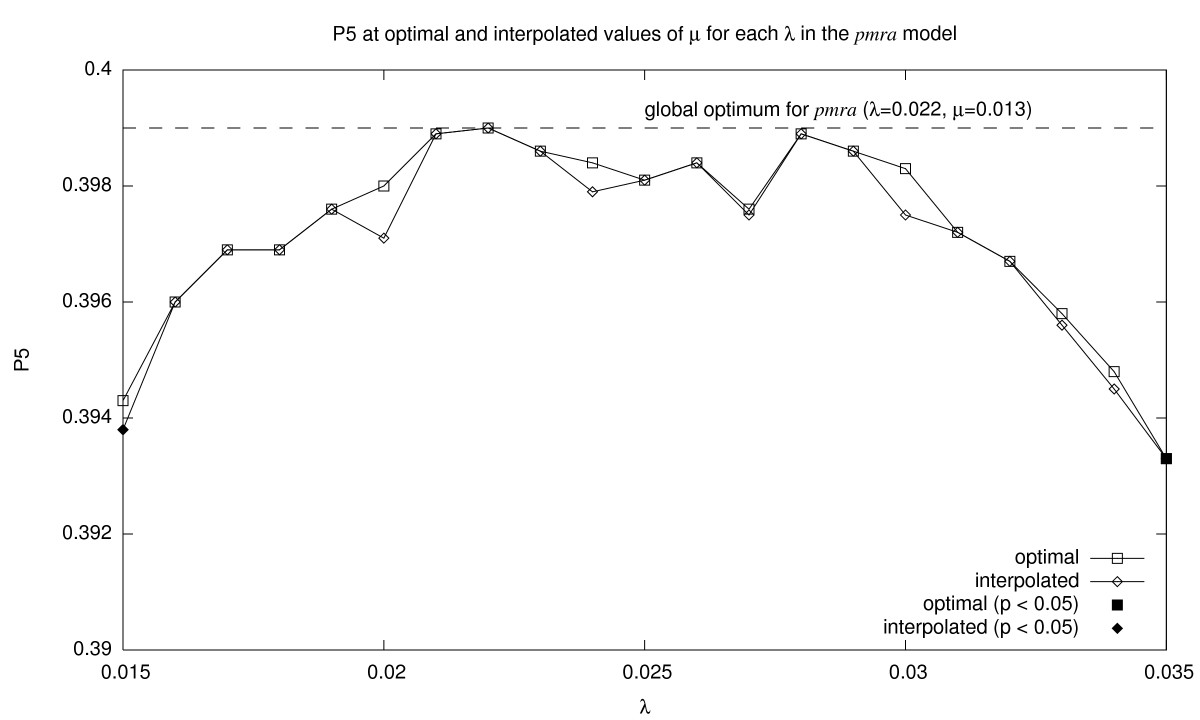 http://static-content.springer.com/image/art%3A10.1186%2F1471-2105-8-423/MediaObjects/12859_2007_Article_1795_Fig5_HTML.jpg