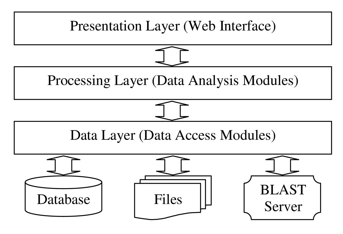 http://static-content.springer.com/image/art%3A10.1186%2F1471-2105-8-53/MediaObjects/12859_2006_Article_1425_Fig8_HTML.jpg
